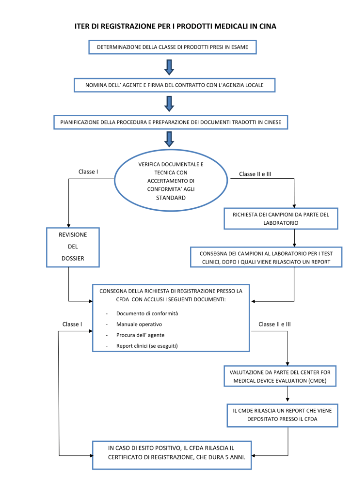 Flow Chart medicale PER SITO-1